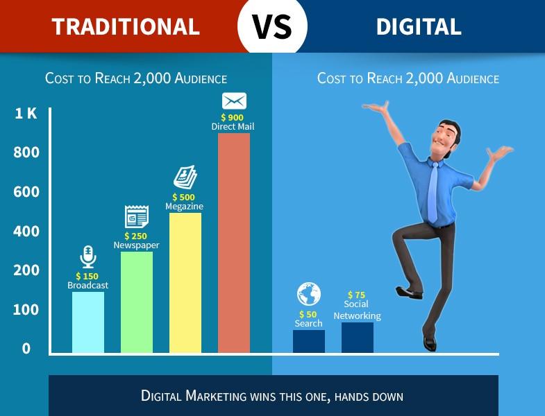 digitalni marketing zakaj