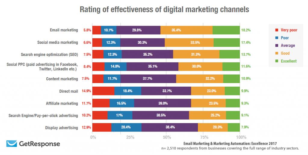 digitalni marketing učinkovitost