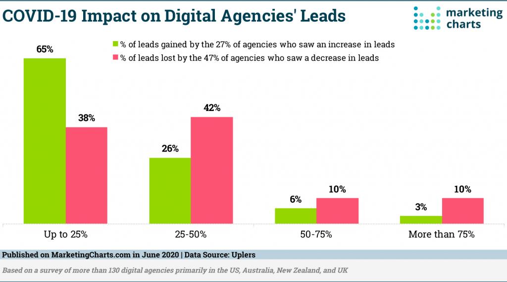 digitalni marketing zanimanja korona
